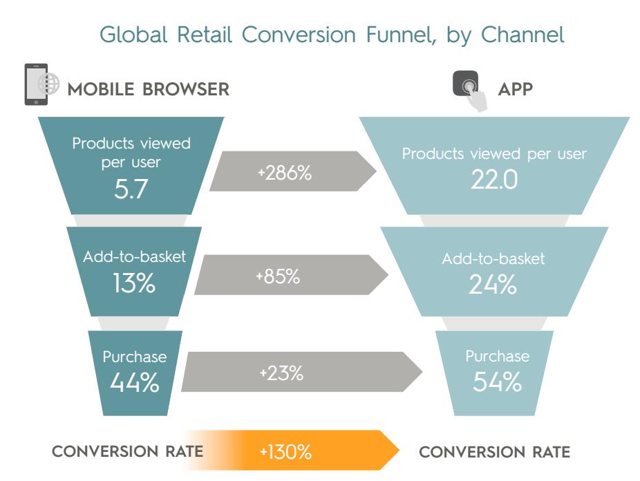 Mobiilirakenduses vaatab klient rohkem tooteid