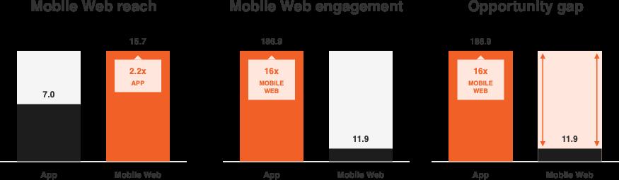 Mobiilirakendus aitab rohkem müüa